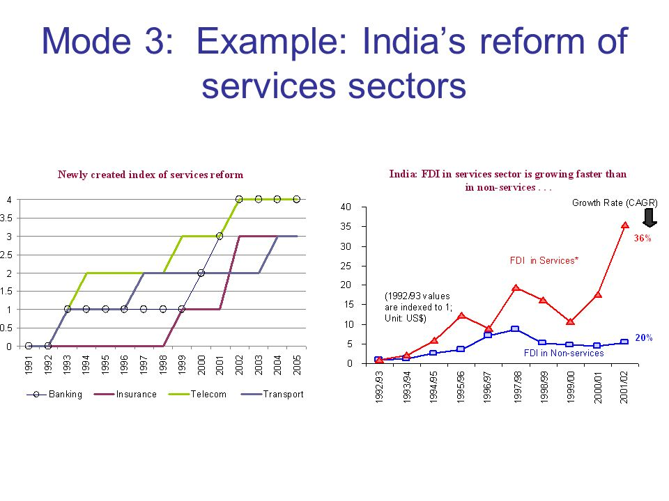 Mode 3: Example: Indias reform of services sectors