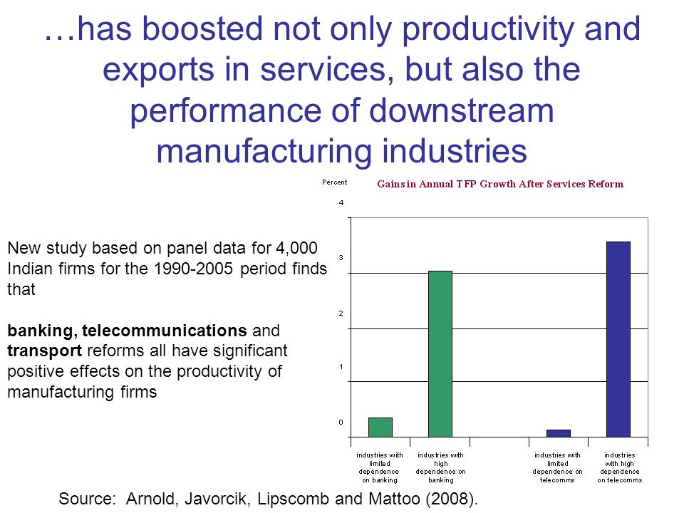 …has boosted not only productivity and exports in services, but also the performance of downstream manufacturing industries New study based on panel data for 4,000 Indian firms for the 1990-2005 period finds that banking, telecommunications and transport reforms all have significant positive effects on the productivity of manufacturing firms Source: Arnold, Javorcik, Lipscomb and Mattoo (2008).