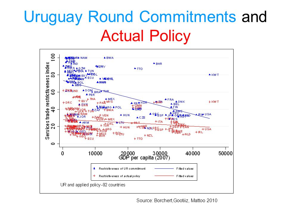 Uruguay Round Commitments and Actual Policy Source: Borchert,Gootiiz, Mattoo 2010