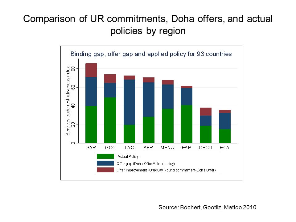 Comparison of UR commitments, Doha offers, and actual policies by region Source: Bochert, Gootiiz, Mattoo 2010