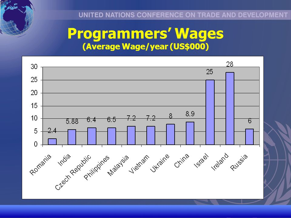 UNCTAD/CD-TFT 9 Programmers Wages (Average Wage/year (US$000)