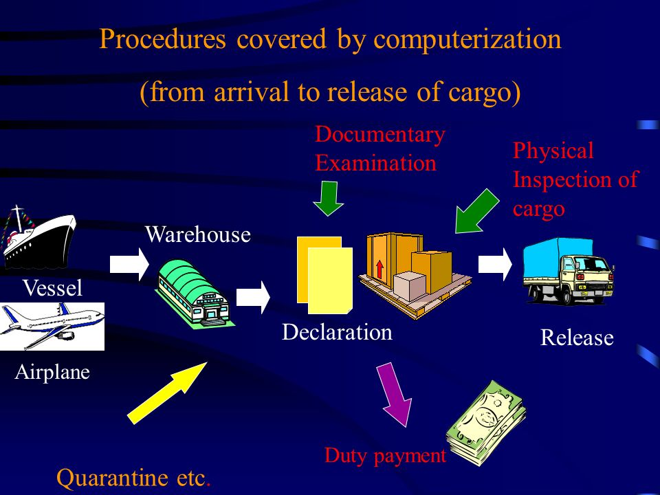 Warehouse Declaration Documentary Examination Physical Inspection of cargo Release Vessel Airplane Procedures covered by computerization (from arrival to release of cargo) Quarantine etc.