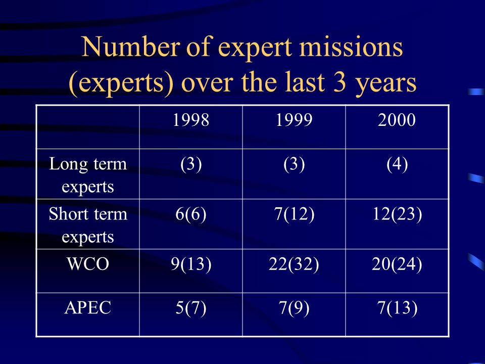 Number of expert missions (experts) over the last 3 years 199819992000 Long term experts (3) (4) Short term experts 6(6)7(12)12(23) WCO9(13)22(32)20(24) APEC5(7)7(9)7(13)