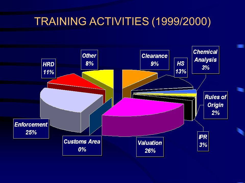 TRAINING ACTIVITIES (1999/2000)