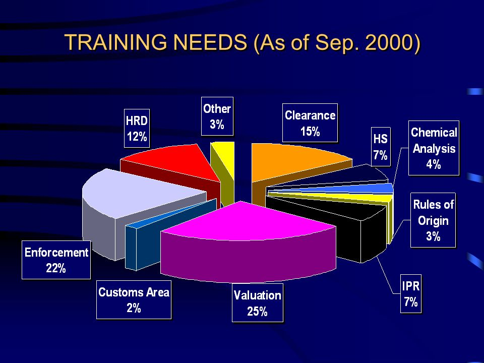 TRAINING NEEDS (As of Sep. 2000)