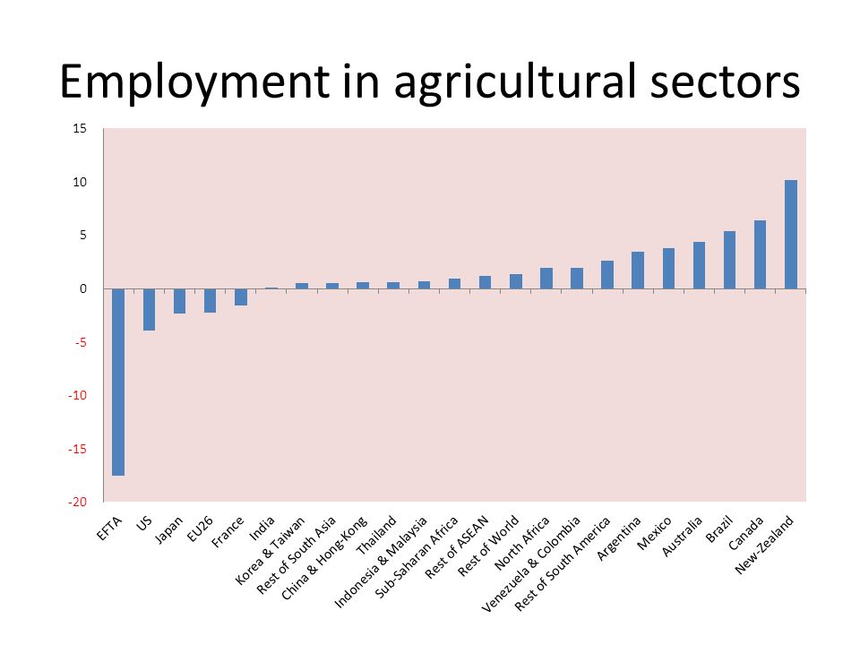 Employment in agricultural sectors
