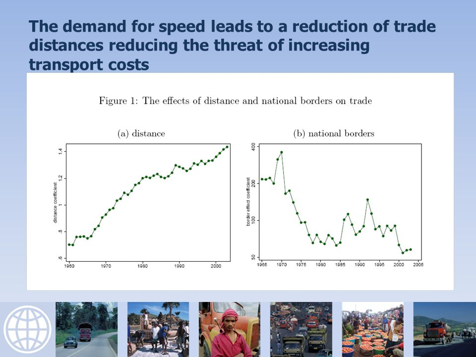 The demand for speed leads to a reduction of trade distances reducing the threat of increasing transport costs 17