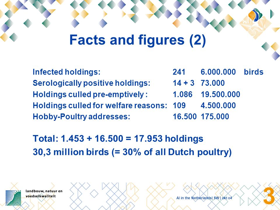 AI in the Netherlands| SW | okt o4 2 Facts and figures (1) NL:16 million inhabitants 100 million poultry Virus: HPAI H7 N7 Period: February 28, 2003 until May 7, 2003 Costs: 270 million: Government, control of disease 500 million: Industry, trade disruption