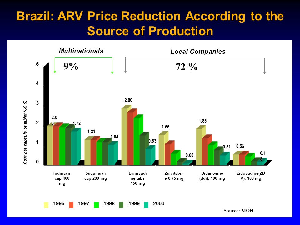 Brazil: ARV Price Reduction According to the Source of Production Cost per capsule or tablet (US $) 1.31 2.90 1.55 1.85 0.56 1.72 1.04 0.83 0.08 0.51 0 1 2 3 4 5 Indinavir cap 400 mg Saquinavir cap 200 mg Lamivudi ne tabs 150 mg Zalcitabin e 0.75 mg Didanosine (ddi), 100 mg Zidovudine(ZD V), 100 mg 19961997199819992000 Local Companies Multinationals 2.0 0 0.1 8 9% 72 % Source: MOH