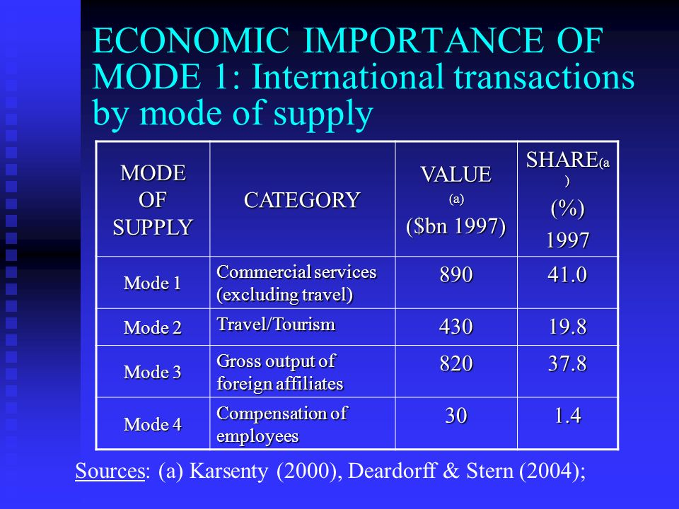 ECONOMIC IMPORTANCE OF MODE 1: International transactions by mode of supply MODE OF SUPPLY CATEGORYVALUE(a) ($bn 1997) SHARE (a ) (%)1997 Mode 1 Commercial services (excluding travel) Mode 2 Travel/Tourism Mode 3 Gross output of foreign affiliates Mode 4 Compensation of employees Sources: (a) Karsenty (2000), Deardorff & Stern (2004);