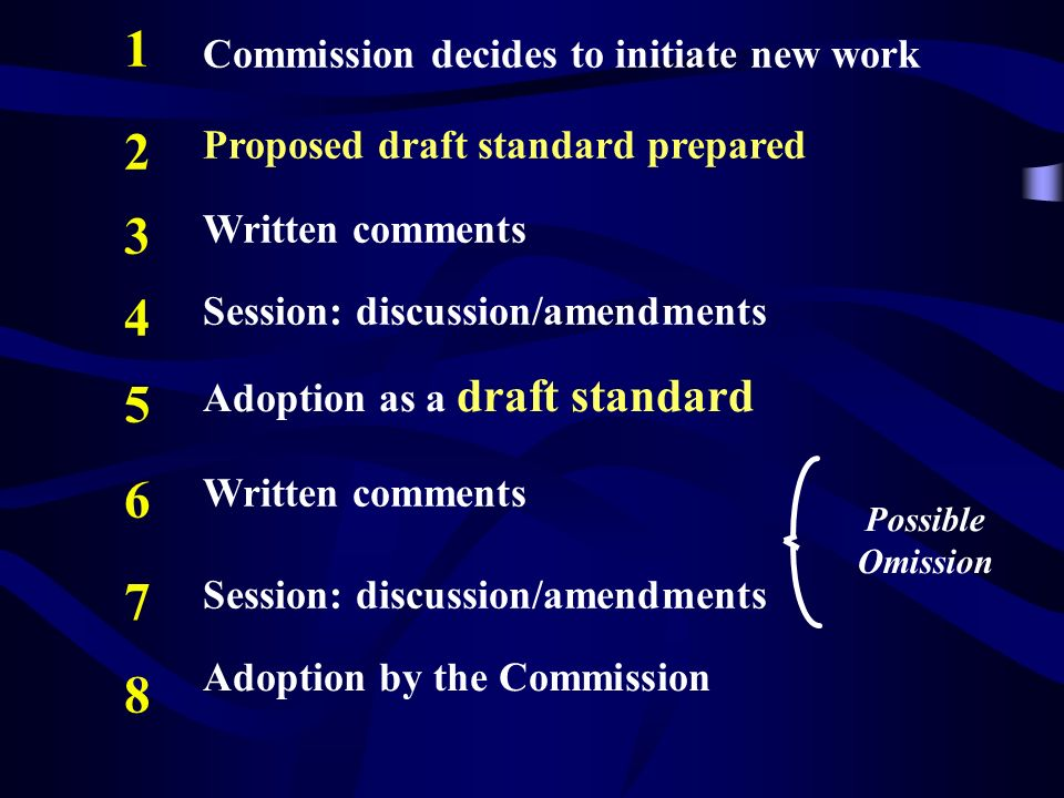 Commission decides to initiate new work Proposed draft standard prepared Written comments Session: discussion/amendments Adoption as a draft standard Written comments Session: discussion/amendments Adoption by the Commission Possible Omission