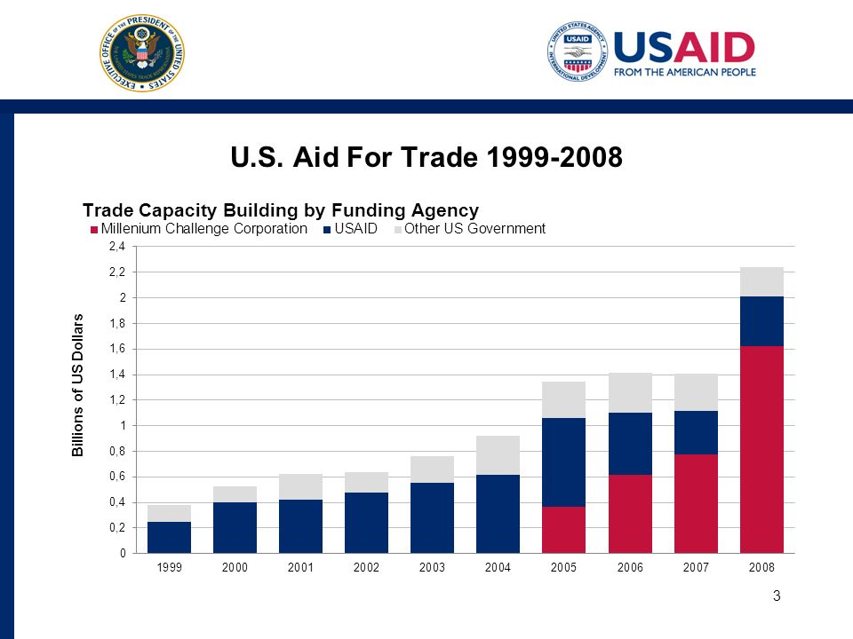 3 U.S. Aid For Trade 1999-2008
