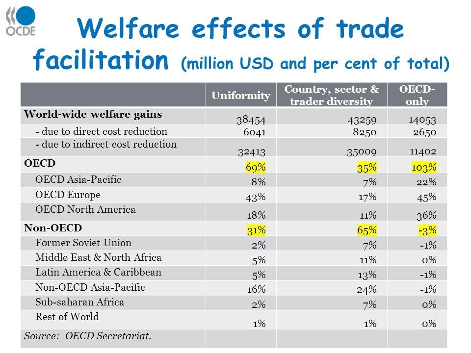 Welfare effects of trade facilitation (million USD and per cent of total) Uniformity Country, sector & trader diversity OECD- only World-wide welfare gains due to direct cost reduction due to indirect cost reduction OECD 69%35%103% OECD Asia-Pacific 8%7%22% OECD Europe 43%17%45% OECD North America 18%11%36% Non-OECD 31%65%-3% Former Soviet Union 2%7%-1% Middle East & North Africa 5%11%0% Latin America & Caribbean 5%13%-1% Non-OECD Asia-Pacific 16%24%-1% Sub-saharan Africa 2%7%0% Rest of World 1% 0% Source: OECD Secretariat.