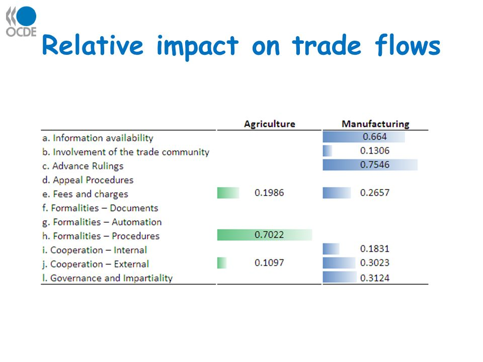 Relative impact on trade flows