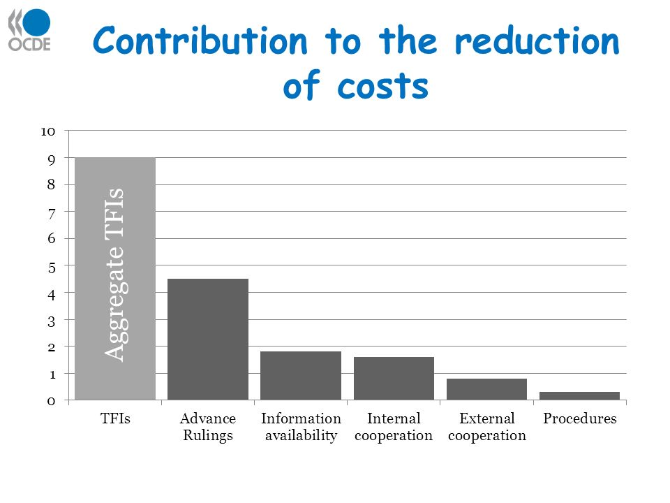 Contribution to the reduction of costs Aggregate TFIs