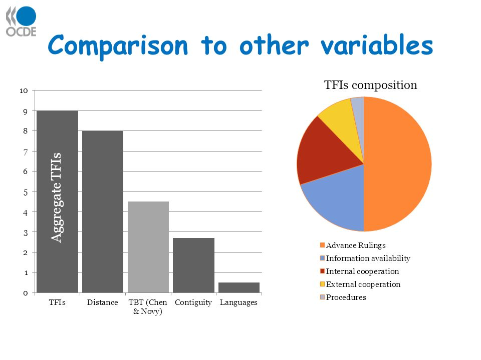 Comparison to other variables TFIs composition Aggregate TFIs