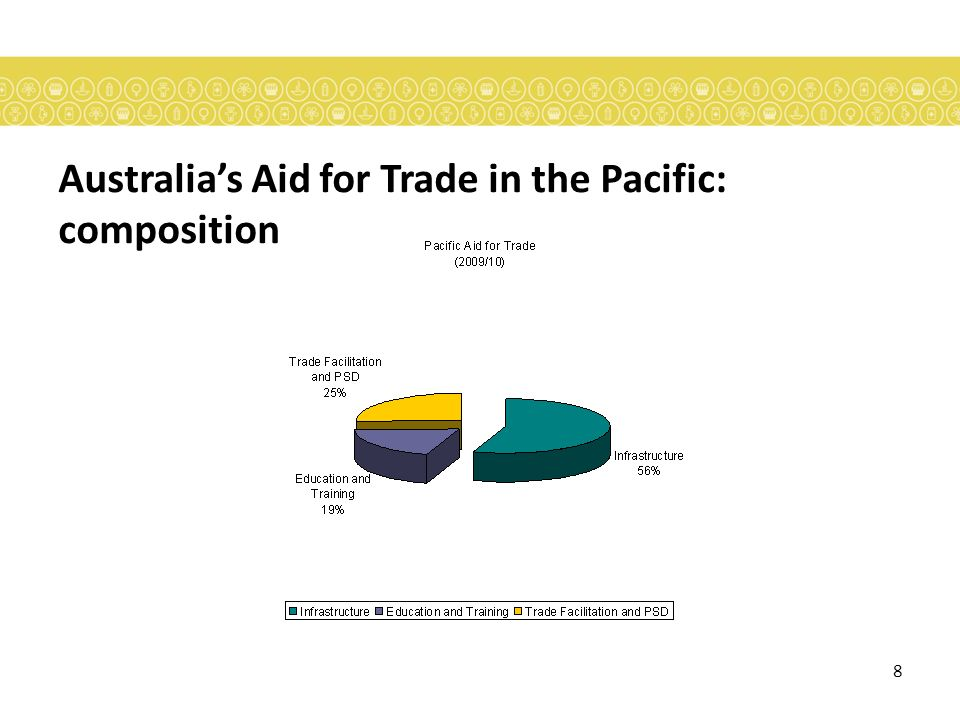 8 Australias Aid for Trade in the Pacific: composition