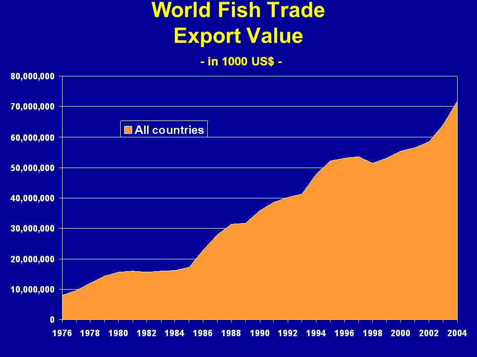 World Fish Trade Export Value - in 1000 US$ -