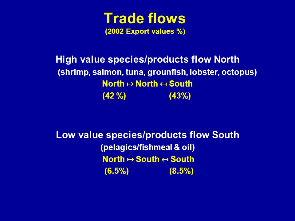 Trade flows (2002 Export values %) High value species/products flow North (shrimp, salmon, tuna, grounfish, lobster, octopus) North North South (42 %) (43%) Low value species/products flow South (pelagics/fishmeal & oil) North South South (6.5%) (8.5%)