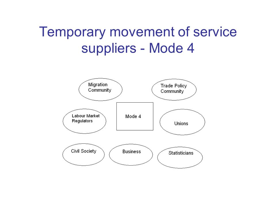 Temporary movement of service suppliers - Mode 4