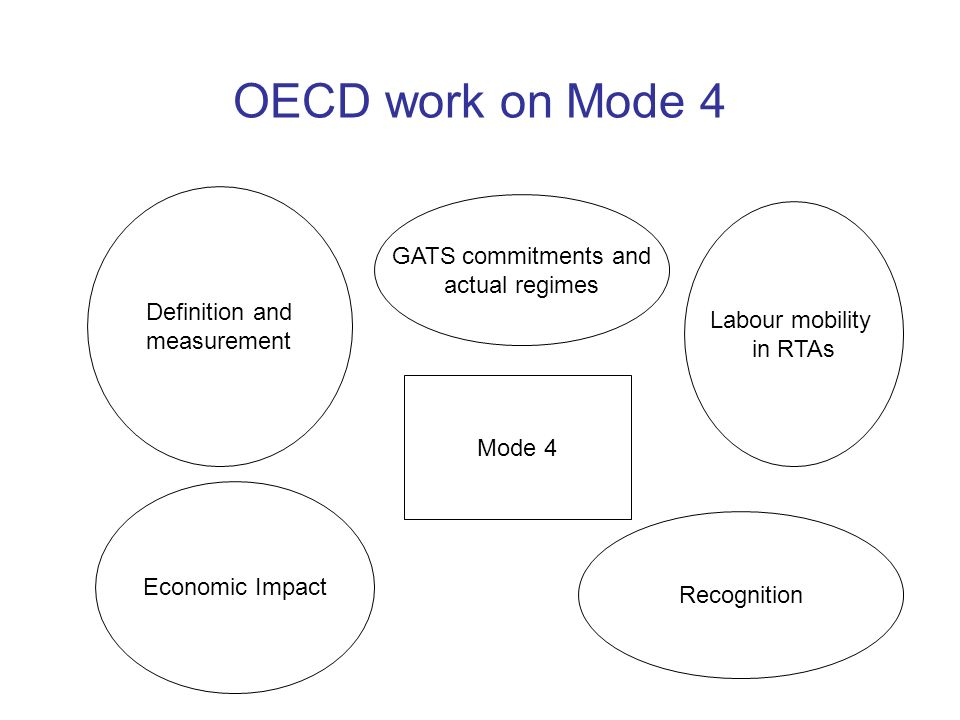OECD work on Mode 4 Labour mobility in RTAs Definition and measurement GATS commitments and actual regimes Economic Impact Recognition Mode 4