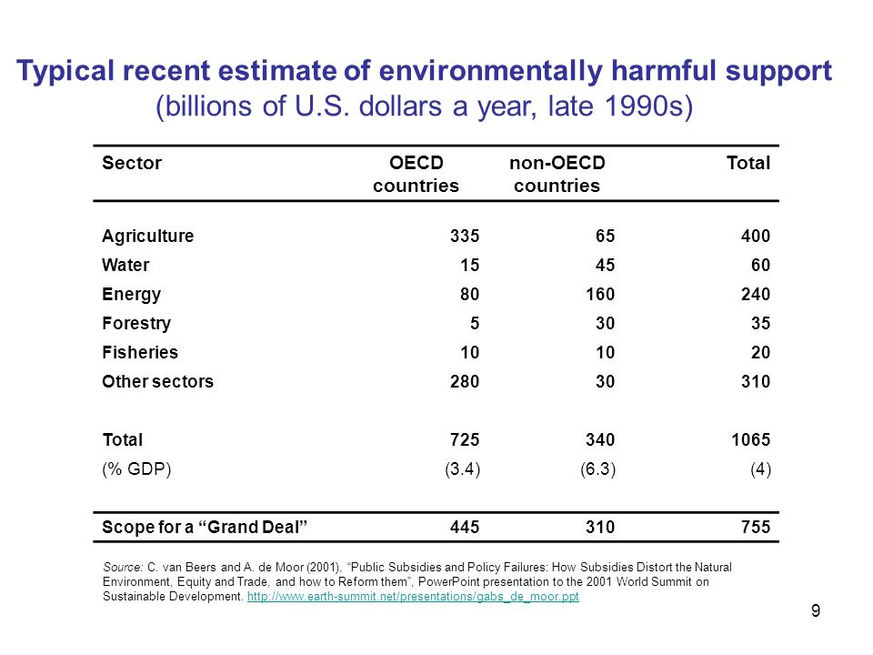 9 Typical recent estimate of environmentally harmful support (billions of U.S.