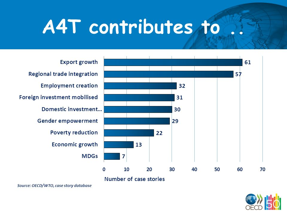 A4T contributes to..