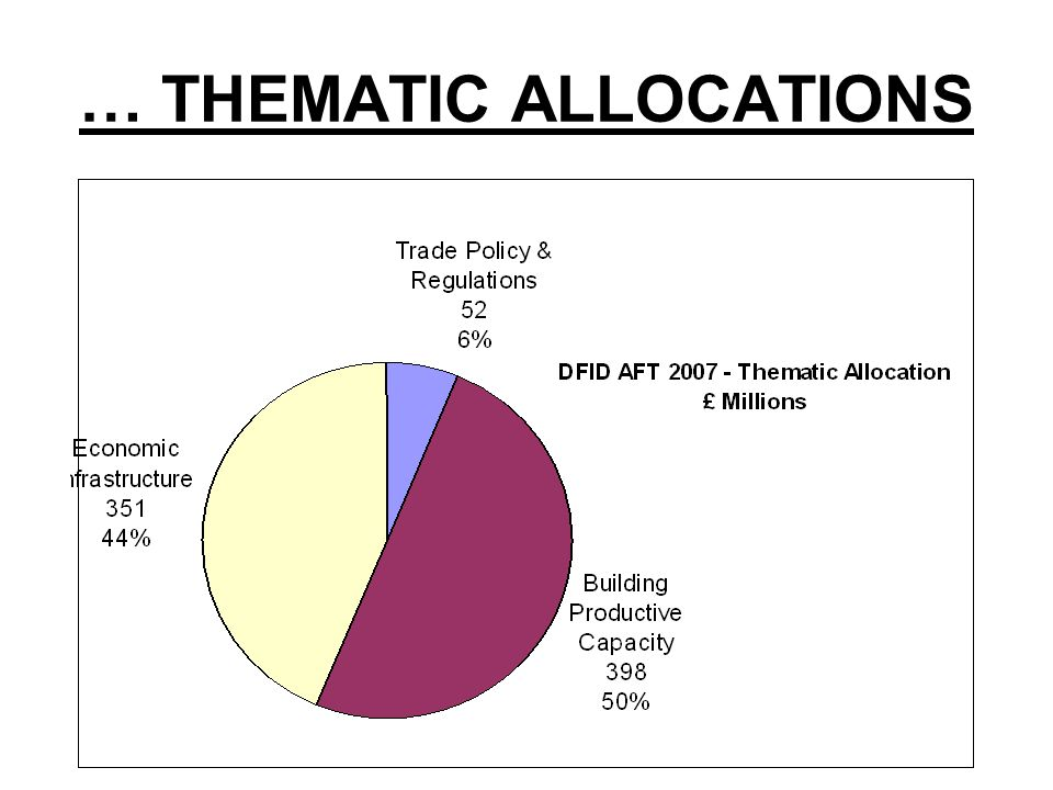 … THEMATIC ALLOCATIONS