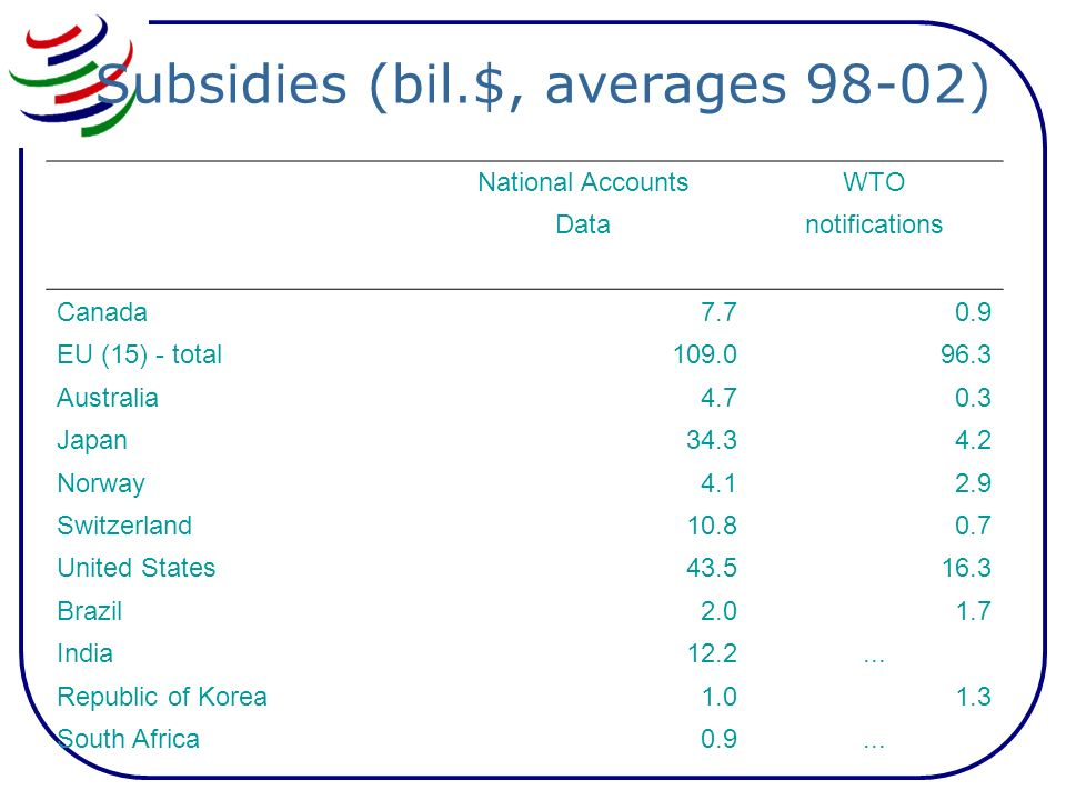 Subsidies (bil.$, averages 98-02) National AccountsWTO Datanotifications Canada7.70.9 EU (15) - total109.096.3 Australia4.70.3 Japan34.34.2 Norway4.12.9 Switzerland10.80.7 United States43.516.3 Brazil2.01.7 India12.2...