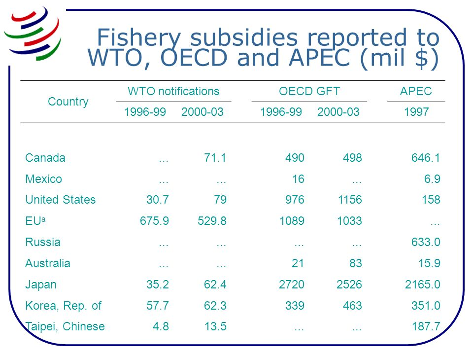 Fishery subsidies reported to WTO, OECD and APEC (mil $) Country WTO notifications OECD GFT APEC 1996-992000-03 1996-992000-03 1997 Canada...71.1490498646.1 Mexico...