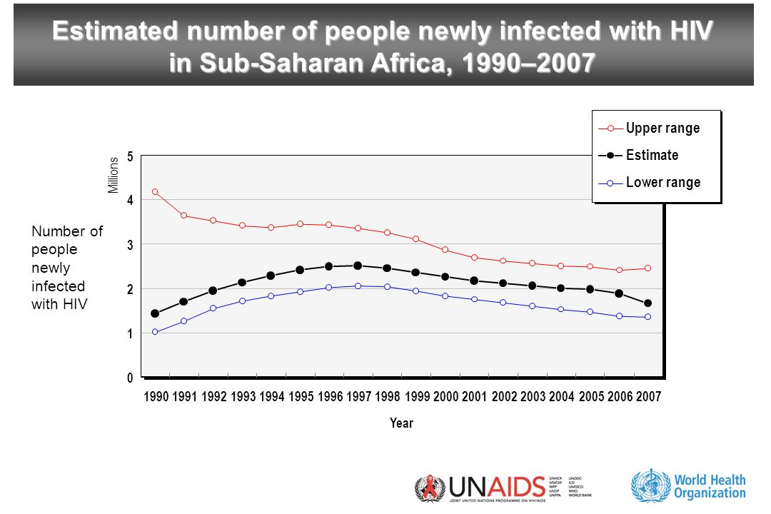 Estimated number of people newly infected with HIV in Sub-Saharan Africa, 1990–2007 Year Millions Upper range Estimate Lower range Number of people newly infected with HIV