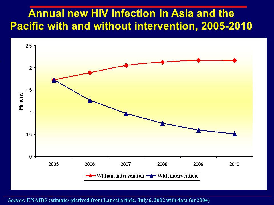 Annual new HIV infection in Asia and the Pacific with and without intervention, Source: UNAIDS estimates (derived from Lancet article, July 6, 2002 with data for 2004)