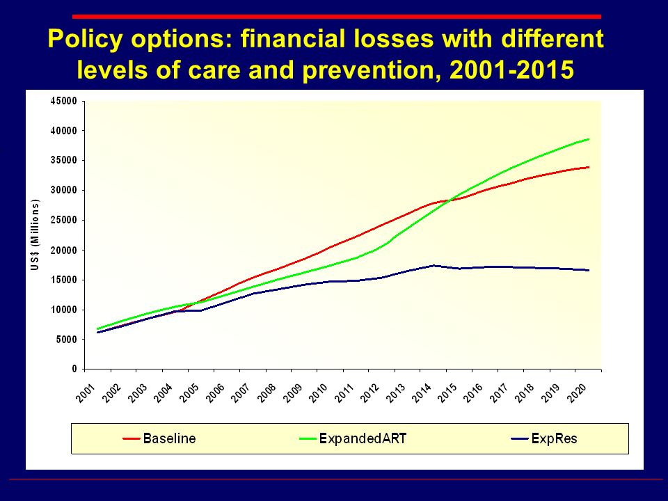 Policy options: financial losses with different levels of care and prevention,