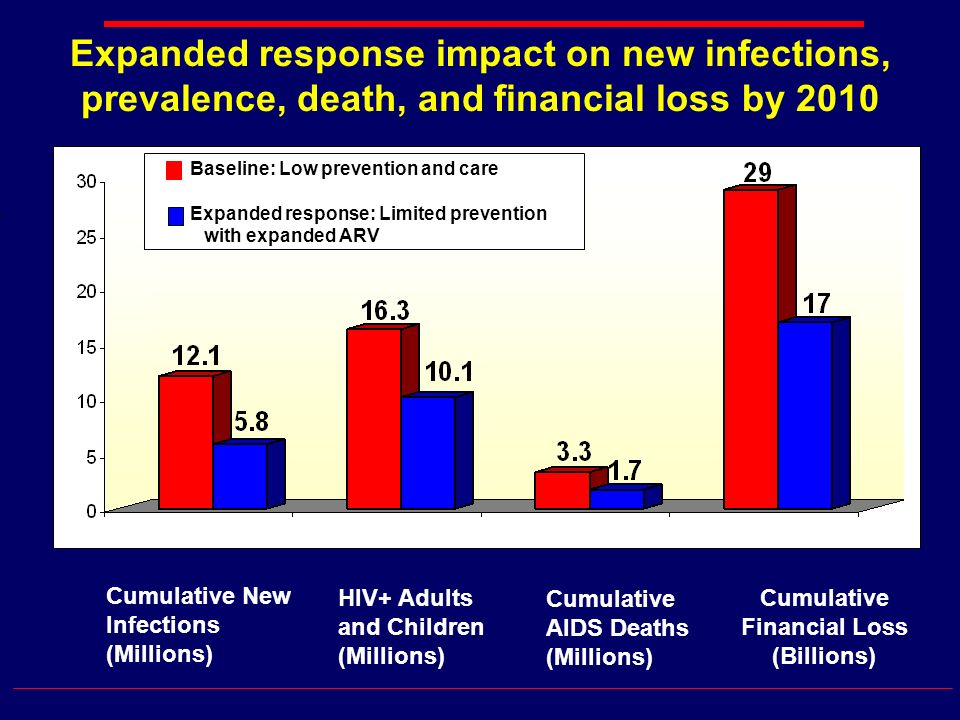 Expanded response impact on new infections, prevalence, death, and financial loss by 2010 Cumulative New Infections (Millions) HIV+ Adults and Children (Millions) Cumulative AIDS Deaths (Millions) Cumulative Financial Loss (Billions) Baseline: Low prevention and care Expanded response: Limited prevention with expanded ARV