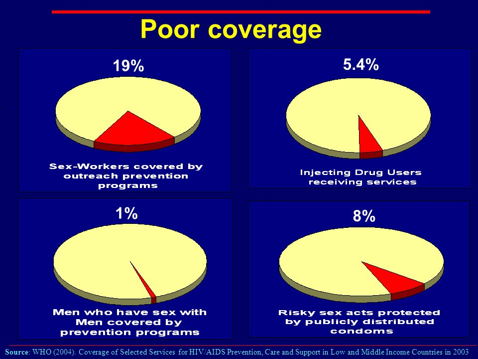 Poor coverage 1% 5.4% 8% 19% Source: WHO (2004).