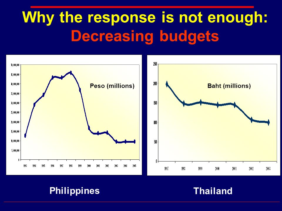 Why the response is not enough: Decreasing budgets Philippines Thailand Peso (millions)Baht (millions)