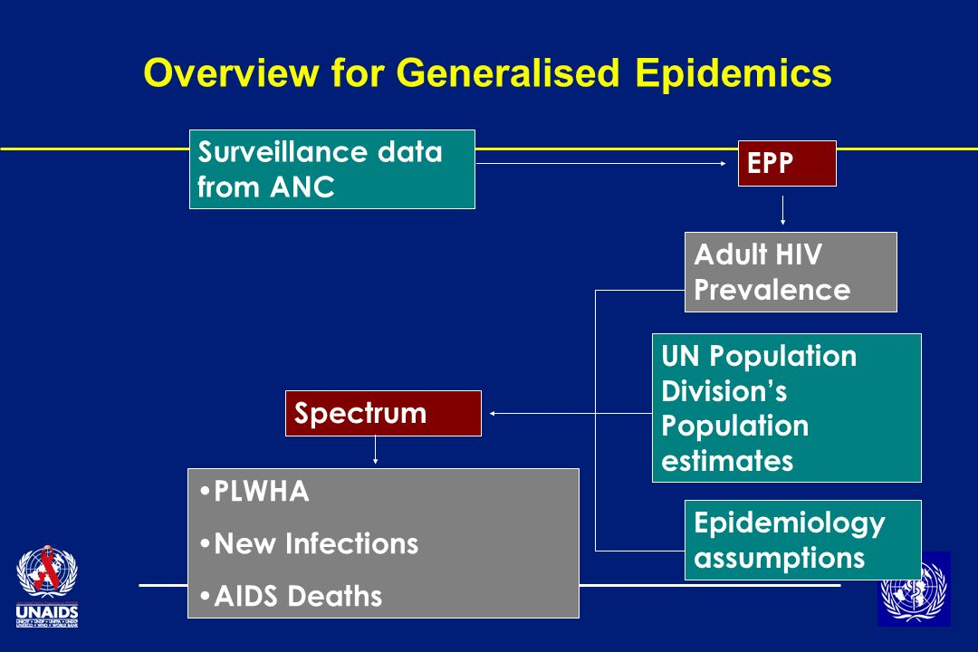 Overview for Generalised Epidemics Surveillance data from ANC EPP Adult HIV Prevalence UN Population Divisions Population estimates Epidemiology assumptions Spectrum PLWHA New Infections AIDS Deaths