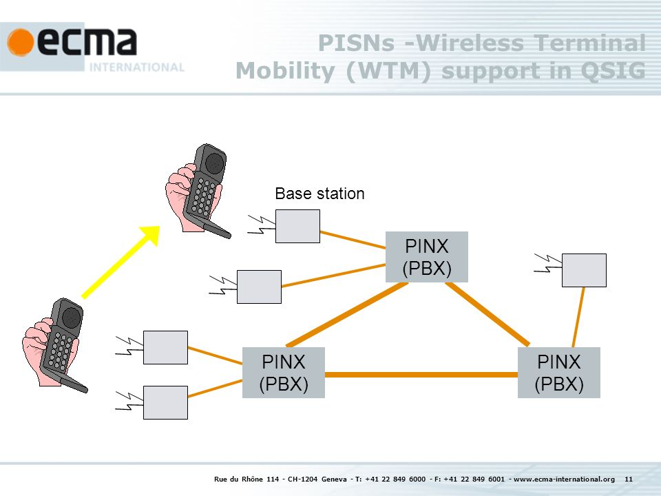 Rue du Rhône 114 - CH-1204 Geneva - T: +41 22 849 6000 - F: +41 22 849 6001 - www.ecma-international.org 11 PISNs -Wireless Terminal Mobility (WTM) support in QSIG PINX (PBX) Base station