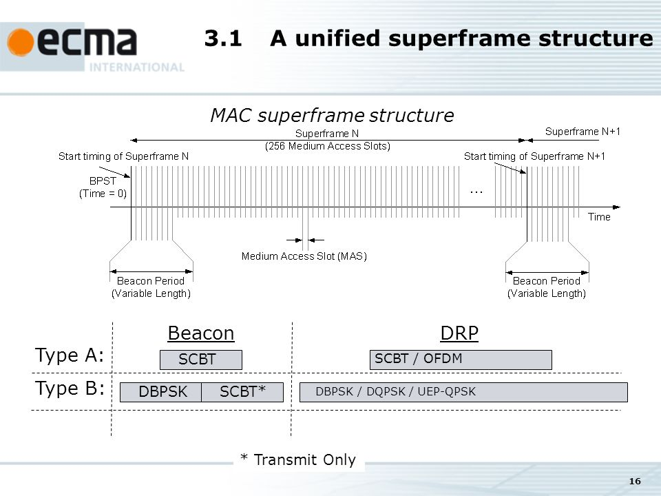16 3.1A unified superframe structure MAC superframe structure * Transmit Only Type A: Type B: SCBT Beacon DBPSKSCBT* SCBT / OFDM DRP DBPSK / DQPSK / UEP-QPSK