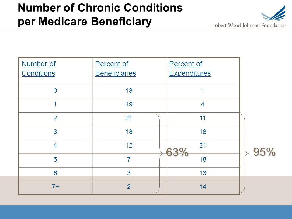Number of Chronic Conditions per Medicare Beneficiary Number of Conditions Percent of Beneficiaries Percent of Expenditures 0181 1194 22111 318 41221 5718 6313 7+214 63% 95%