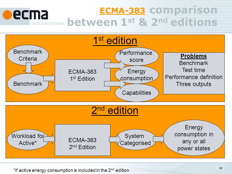 ECMA-383 ECMA-383 comparison between 1 st & 2 nd editions 2 nd edition 19 1 st edition ECMA-383 1 st Edition Benchmark Criteria Performance score Energy consumption Capabilities Problems Benchmark Test time Performance definition Three outputs ECMA-383 2 nd Edition Workload for Active* System Categorised Energy consumption in any or all power states *If active energy consumption is included in the 2 nd edition