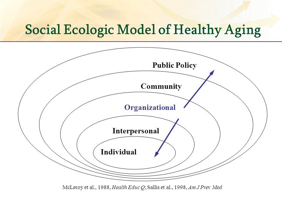 Social Ecologic Model of Healthy Aging Individual Interpersonal Organizational Community Public Policy McLeroy et al., 1988, Health Educ Q; Sallis et al., 1998, Am J Prev Med