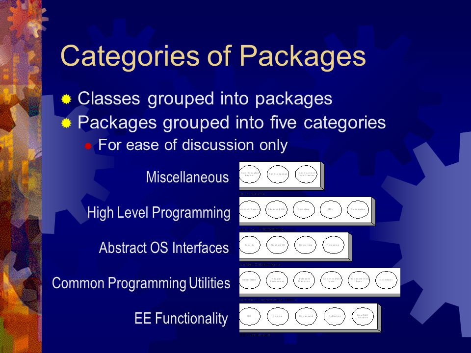 Categories of Packages Classes grouped into packages Packages grouped into five categories For ease of discussion only Miscellaneous High Level Programming Abstract OS Interfaces Common Programming Utilities EE Functionality