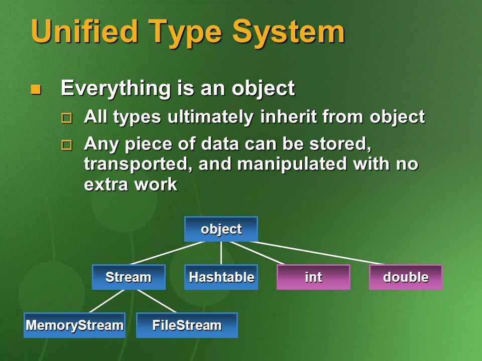 Unified Type System Everything is an object Everything is an object All types ultimately inherit from object All types ultimately inherit from object Any piece of data can be stored, transported, and manipulated with no extra work Any piece of data can be stored, transported, and manipulated with no extra work Stream MemoryStreamFileStream Hashtabledoubleint object