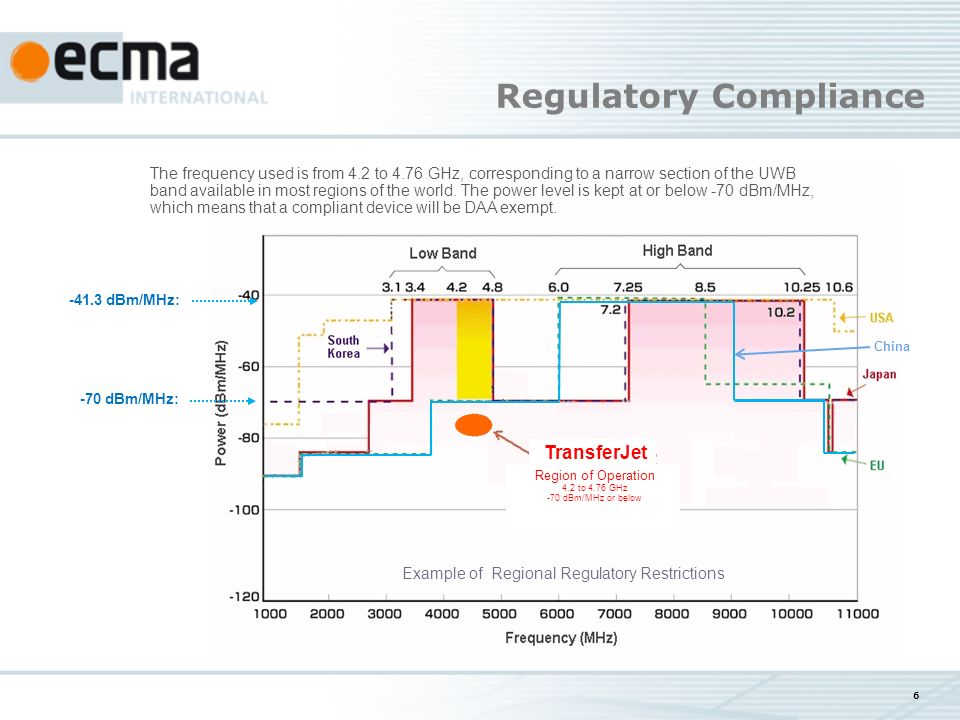 6 -70 dBm/MHz: -41.3 dBm/MHz: Regulatory Compliance Example of Regional Regulatory Restrictions TransferJet China The frequency used is from 4.2 to 4.76 GHz, corresponding to a narrow section of the UWB band available in most regions of the world.
