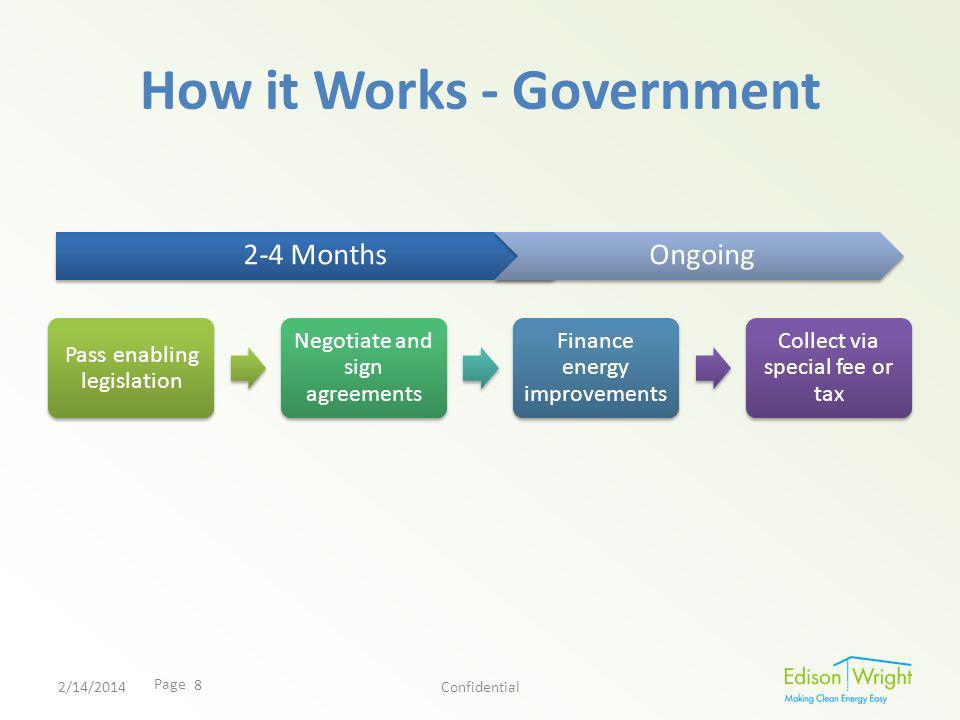 Page How it Works - Government Pass enabling legislation Negotiate and sign agreements Finance energy improvements Collect via special fee or tax 2/14/2014Confidential 2-4 MonthsOngoing 8
