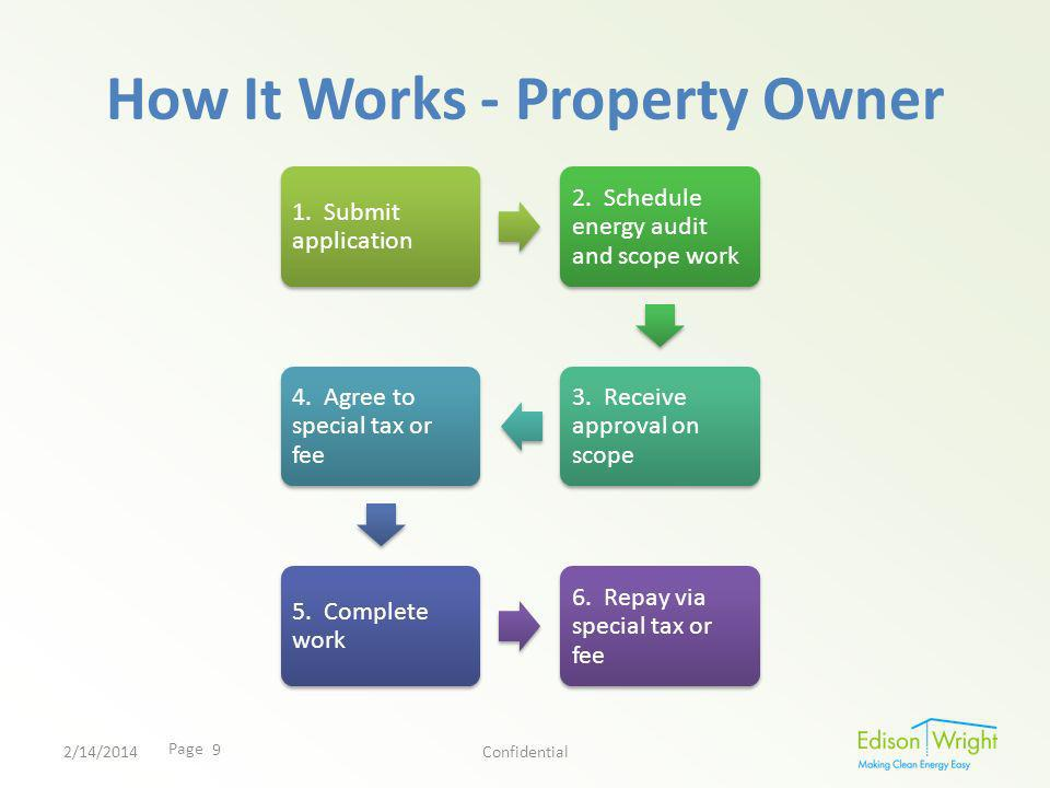 Page How It Works - Property Owner 1. Submit application 2.