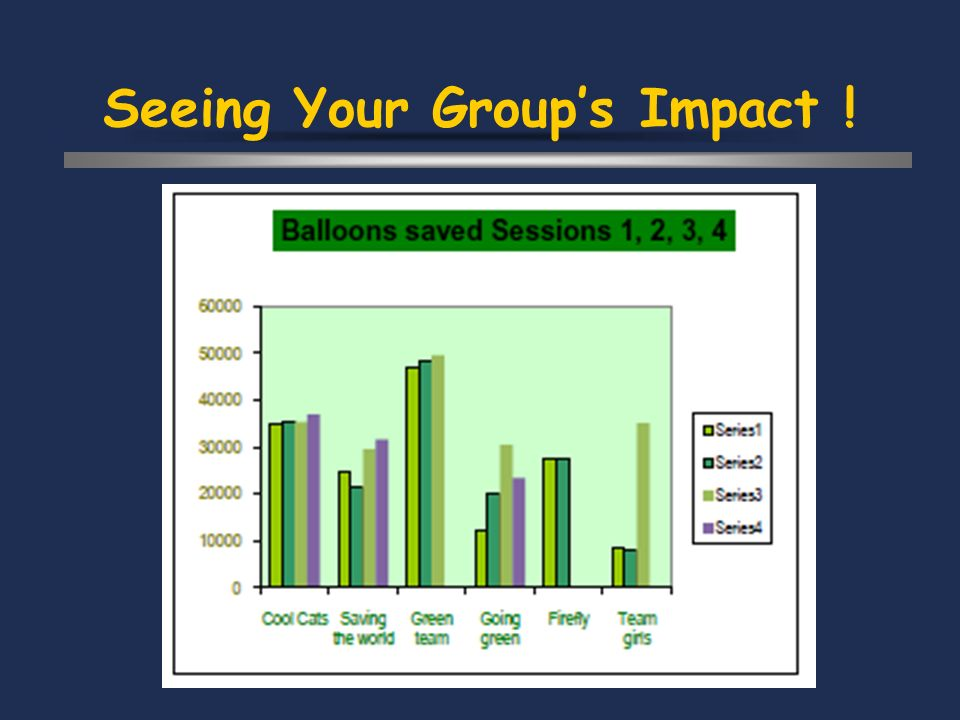 Seeing Your Groups Impact !