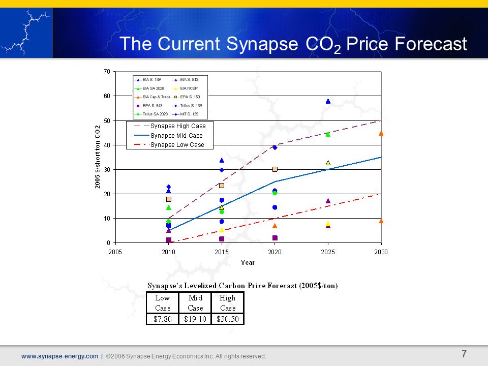 7   | ©2006 Synapse Energy Economics Inc.