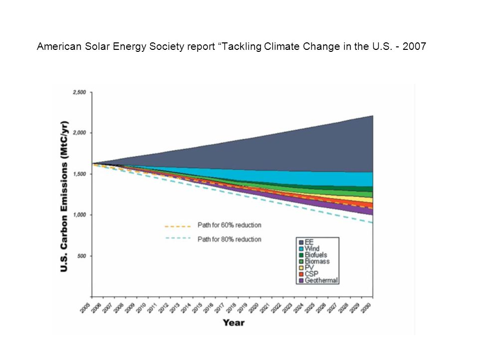 American Solar Energy Society report Tackling Climate Change in the U.S. - 2007